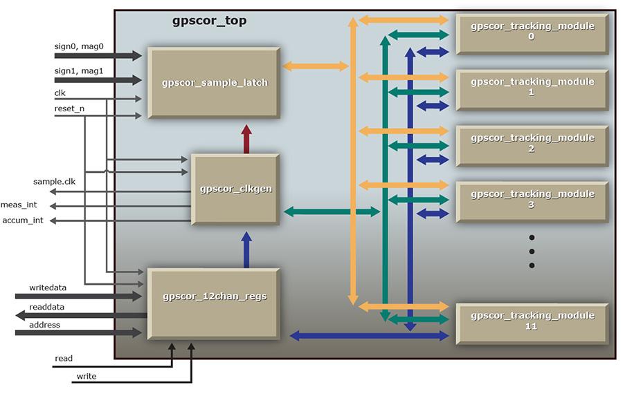 Gps Block Diagram - Wiring Diagrams Schema
